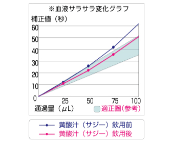 血流変化グラフ
